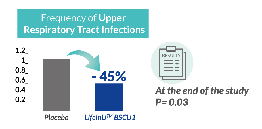 BSCU1_chart_Frequency-of-Upper-Respiratory-Tract-Infections