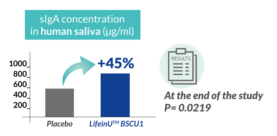 BSCU1_chart_sIgA-concentration-in human-saliva