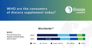 Who are the consumers of dietary supplement in NA and Europe